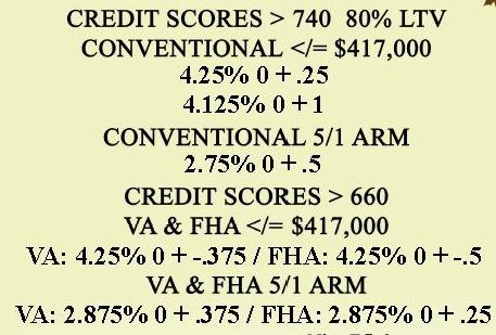 mortgage rates williamsburg va