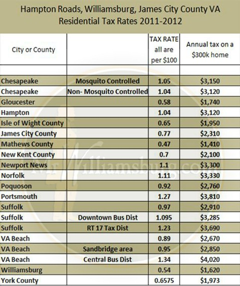 hampton roads property tax rates Property tax rates can play a large role in the affordability of a new home purchase. While the property tax rates in Hampton Roads are low, relative to other parts of the country, there can be quite a large difference from city to city or county For example, a simple move a few miles down the road from Williamsburg to Newport News will more than double your property taxes, on a home of equal assessment. As you can see, it's extremely important that you keep property tax rates in mind when contemplating the purchase of a new home.  A table of the tax rates for the region, as well as city contact numbers, is below.