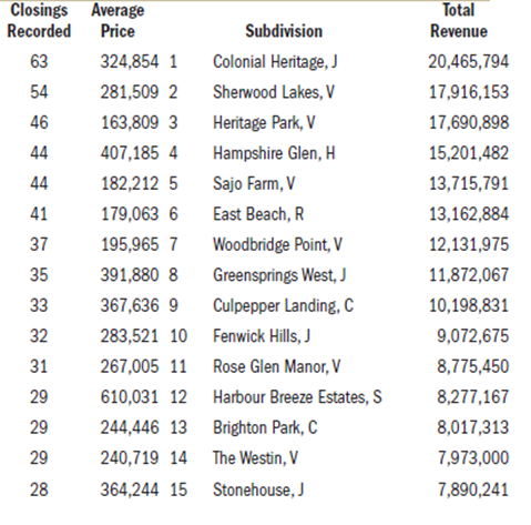 55 million in home sales in 2011 by ryan homes in the for New home price list