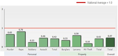 Crime Stats Williamsburg VA