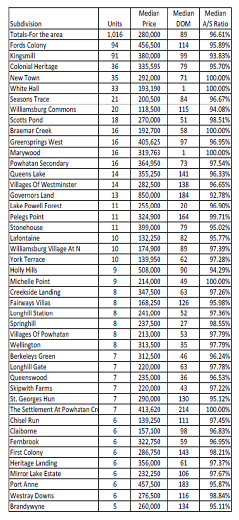 So what are the top selling neighborhoods in the Williamsburg area for the last 12 months ?