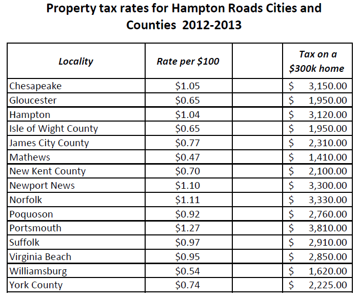 Dallas County Property Tax Payment Schedule