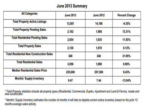 Hampton Roads home sales increased 8.9% in June 2013 compared to the same time period last year. Of the region's seven major cities (Chesapeake, Hampton, Newport News, Norfolk, Portsmouth, Suffolk, and Virginia Beach) Chesapeake and Newport News saw the largest year-over-year increases at 22.9% and 17.27% respectively. Along with the rise in home sales came an upturn in the median sales price. The residential median sales price is currently $225,000, up 8.43% from June 2012's median sale price of $207,500. This is the highest residential median sale price the Hampton Roads market has seen since July 2010 when it was $229,000