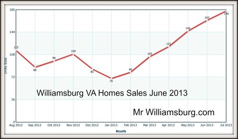 williamsburg va home sales June 2013