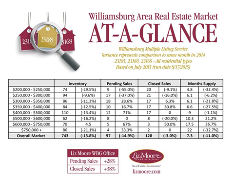 How is the real estate market in Williamsburg Virginia ? August 2015